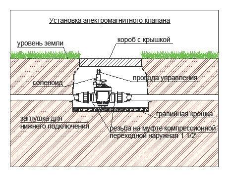 Схемы монтажа:
